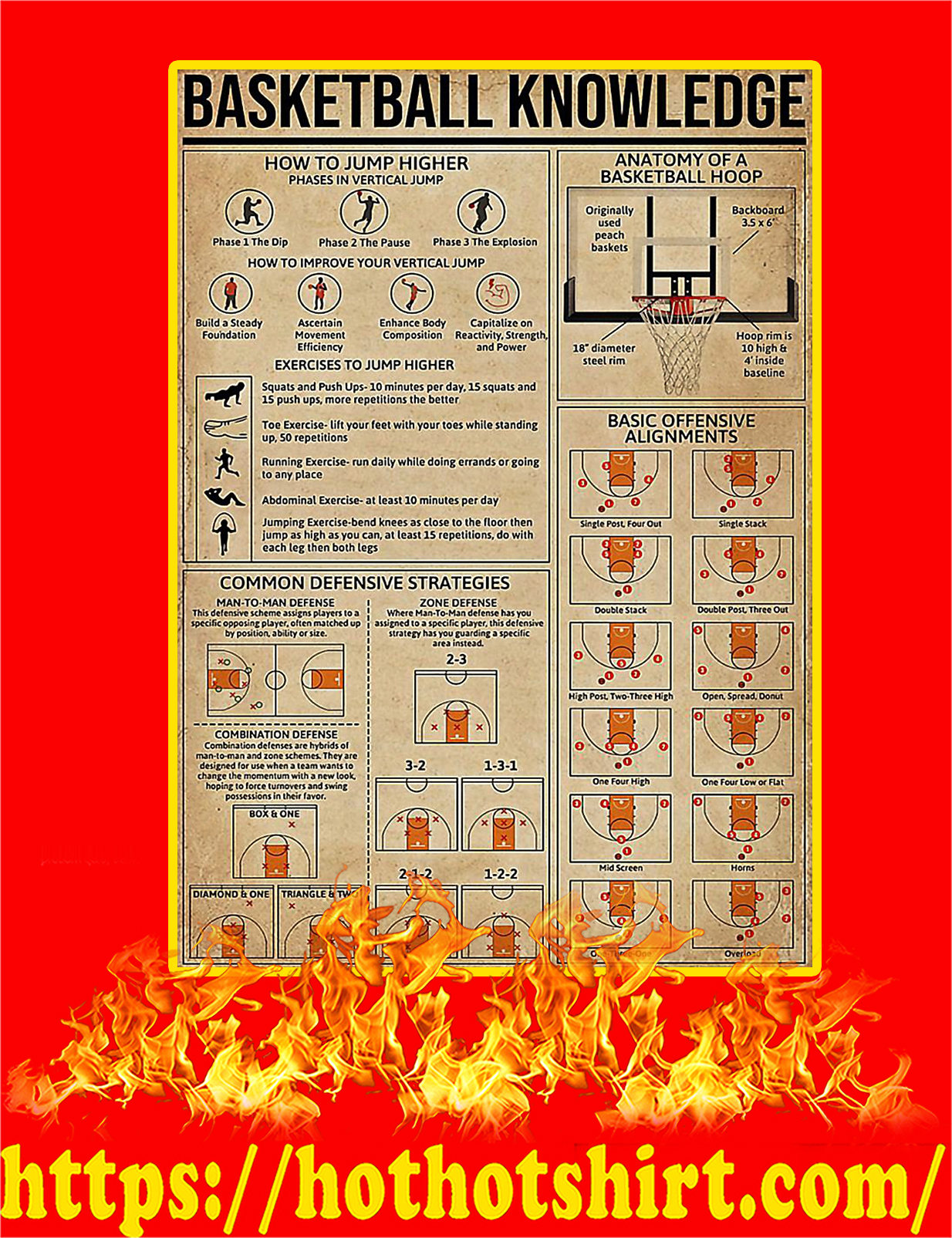 Basketball Knowledge Poster