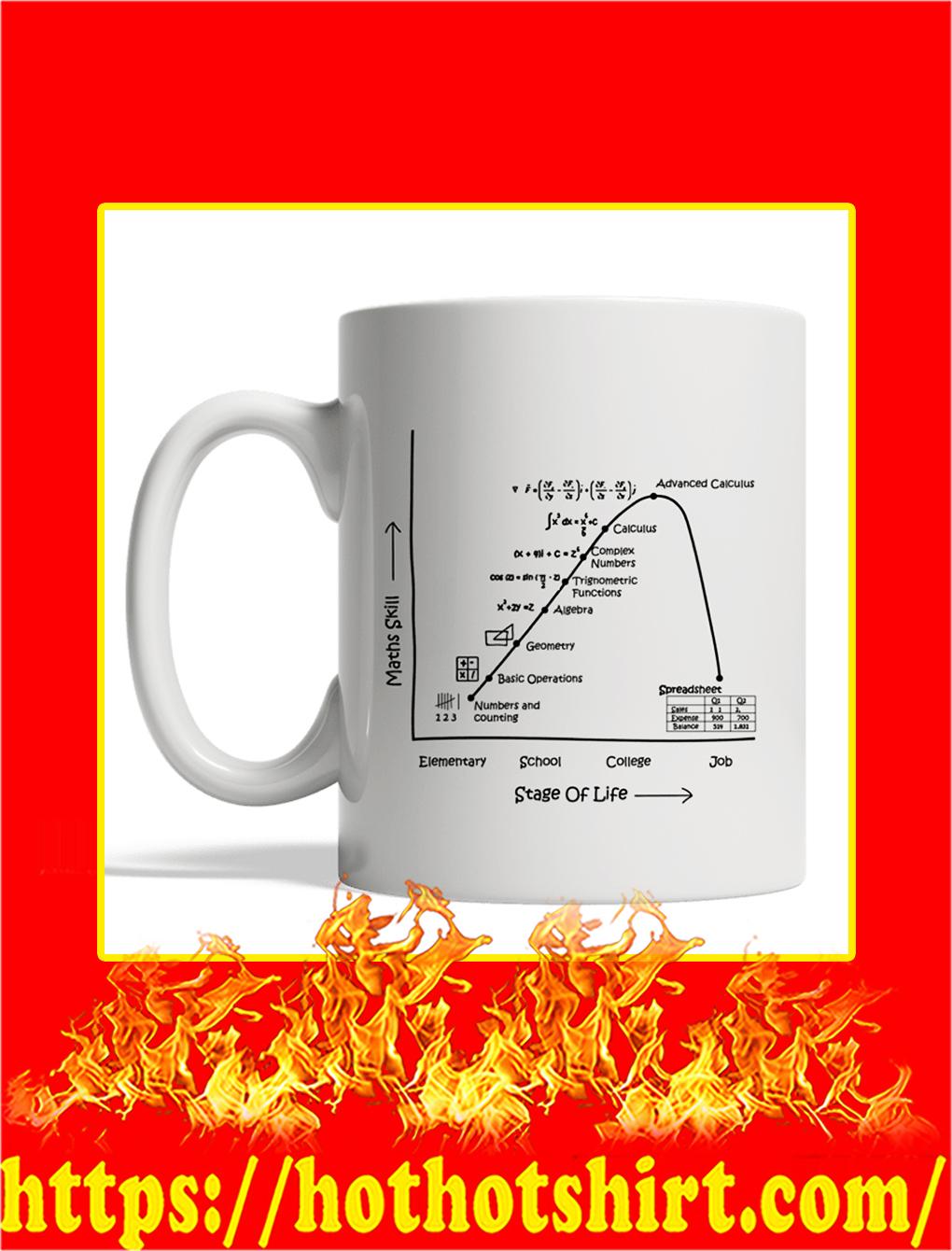 Maths Skill Stage Of Life Mug