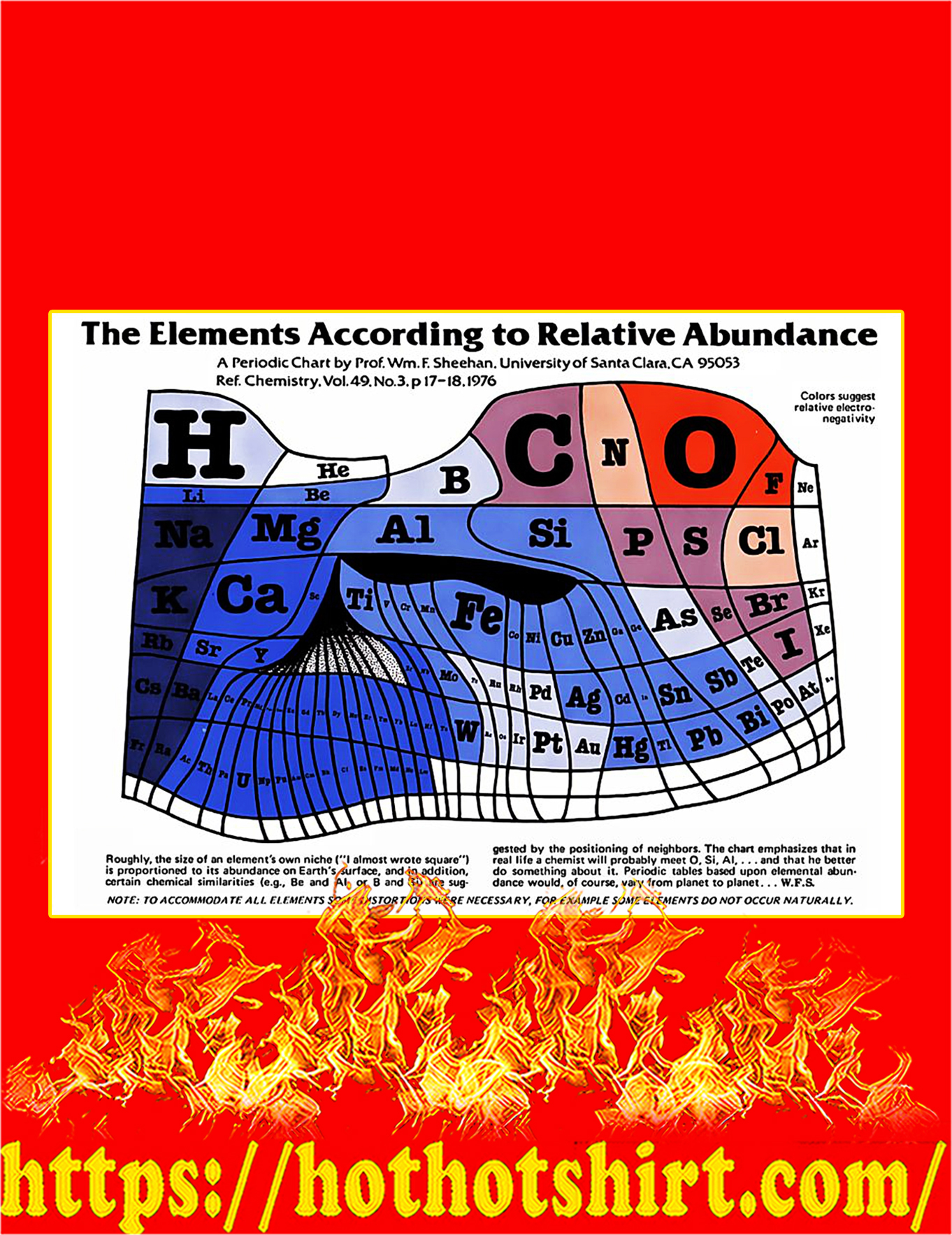 The Elements According To Relative Abundance Poster - A4
